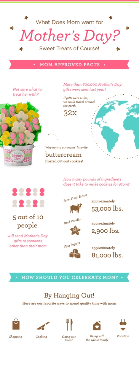mothers-day-cookie-stats-infographic